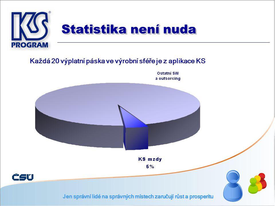 Každá 20 výplatní páska ve výrobní sféře je z aplikace KS Statistika není nuda Jen správní lidé na správných místech zaručují růst a prosperitu