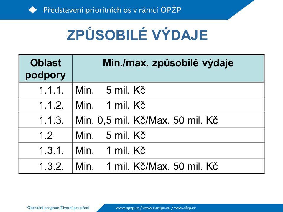 ZPŮSOBILÉ VÝDAJE Oblast podpory Min./max.způsobilé výdaje 1.1.1.Min.