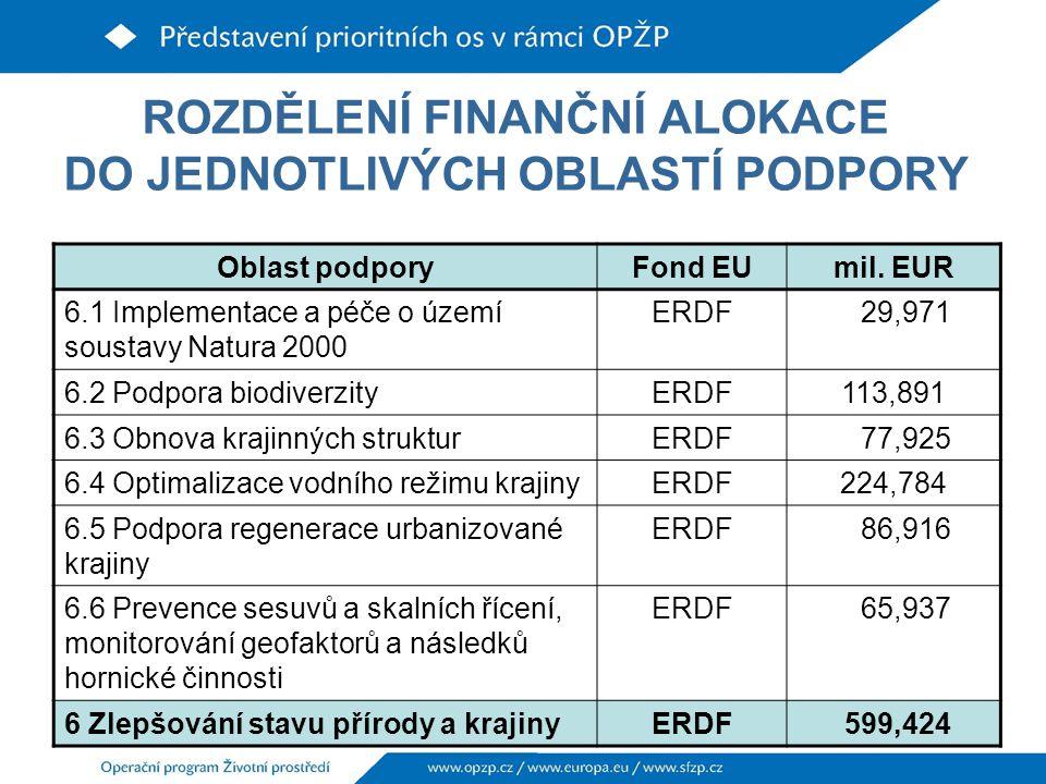 ROZDĚLENÍ FINANČNÍ ALOKACE DO JEDNOTLIVÝCH OBLASTÍ PODPORY Oblast podporyFond EUmil.
