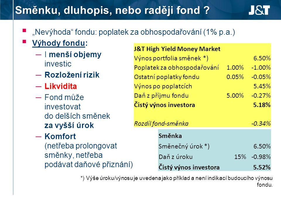 """Směnku, dluhopis, nebo raději fond ?  """"Nevýhoda"""" fondu: poplatek za obhospodařování (1% p.a.)  Výhody fondu: ─ I menší objemy investic ─ Rozložení r"""