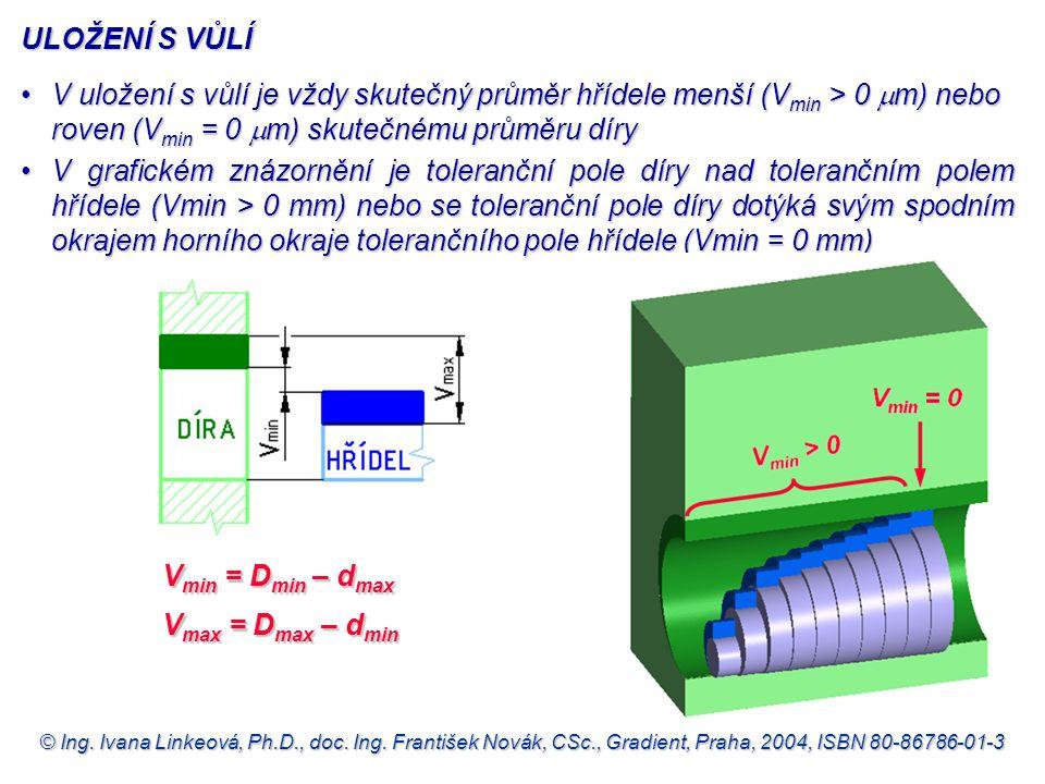 © Ing. Ivana Linkeová, Ph.D., doc. Ing. František Novák, CSc., Gradient, Praha, 2004, ISBN 80-86786-01-3 ULOŽENÍ S VŮLÍ V min = D min – d max V max =