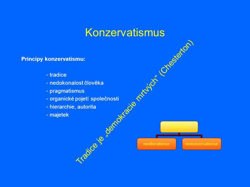 Konzervatismus Principy konzervatismu: - tradice - nedokonalost člověka - pragmatismus - organické pojetí společnosti - hierarchie, autorita - majetek