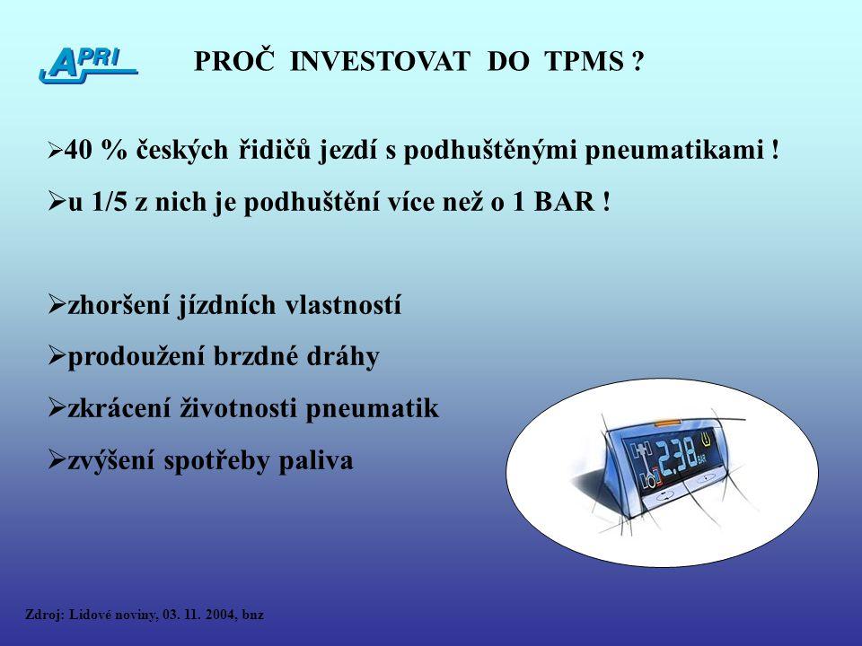 PROČ INVESTOVAT DO TPMS .  40 % českých řidičů jezdí s podhuštěnými pneumatikami .