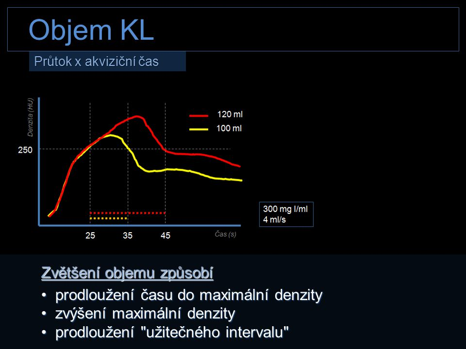Zvětšení objemu způsobí • prodloužení času do maximální denzity • zvýšení maximální denzity • prodloužení