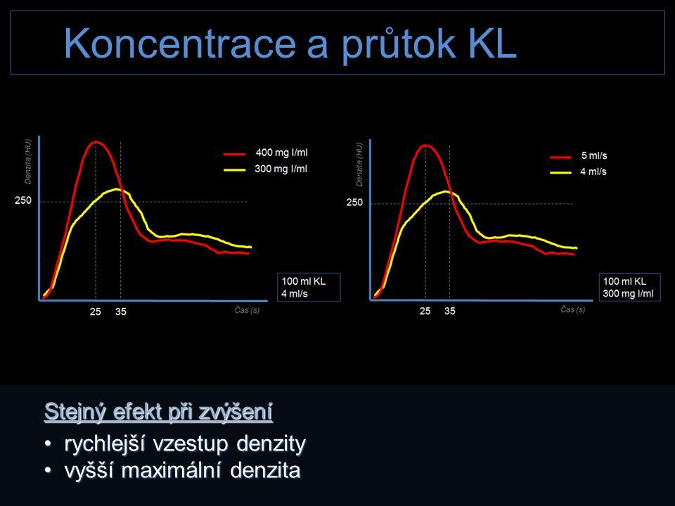 Koncentrace a průtok KL Stejný efekt při zvýšení • rychlejší vzestup denzity • vyšší maximální denzita