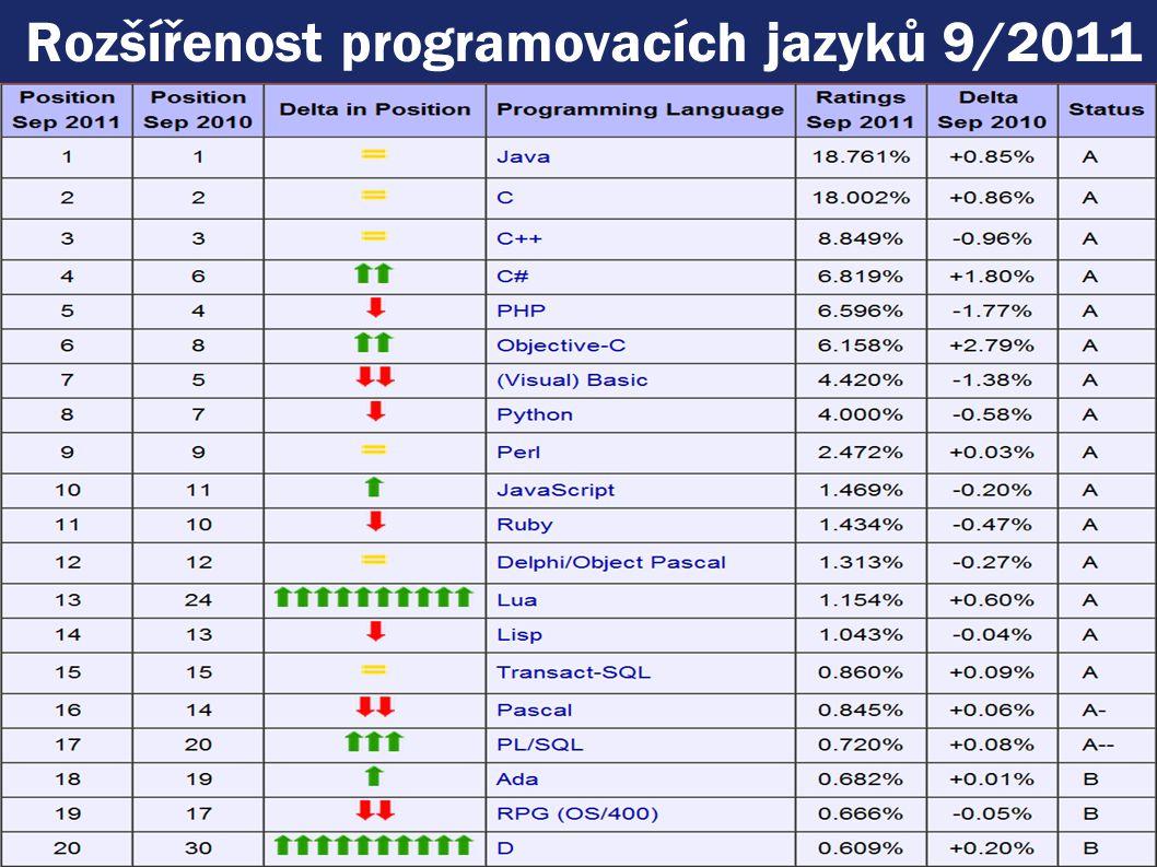 Rozšířenost programovacích jazyků 9/2011 1. Základy OOP VSE, 2009 © Rudolf Pecinovský 20