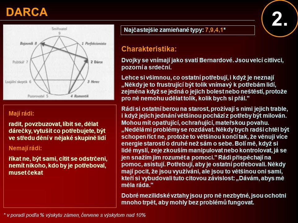 DARCA Najčastejšie zamieňané typy: 7,9,4,1* * v poradí podľa % výskytu zámen, červene s výskytom nad 10% Charakteristika: Dvojky se vnímají jako svatí