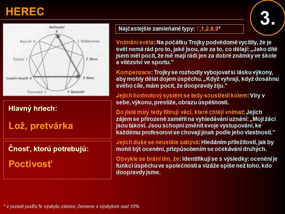 HEREC Hlavný hriech: Lož, pretvárka Poctivosť Najčastejšie zamieňané typy: 7,1,2,8,9* * v poradí podľa % výskytu zámen, červene s výskytom nad 10% Vní