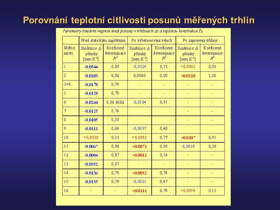 Porovnání teplotní citlivosti posunů měřených trhlin