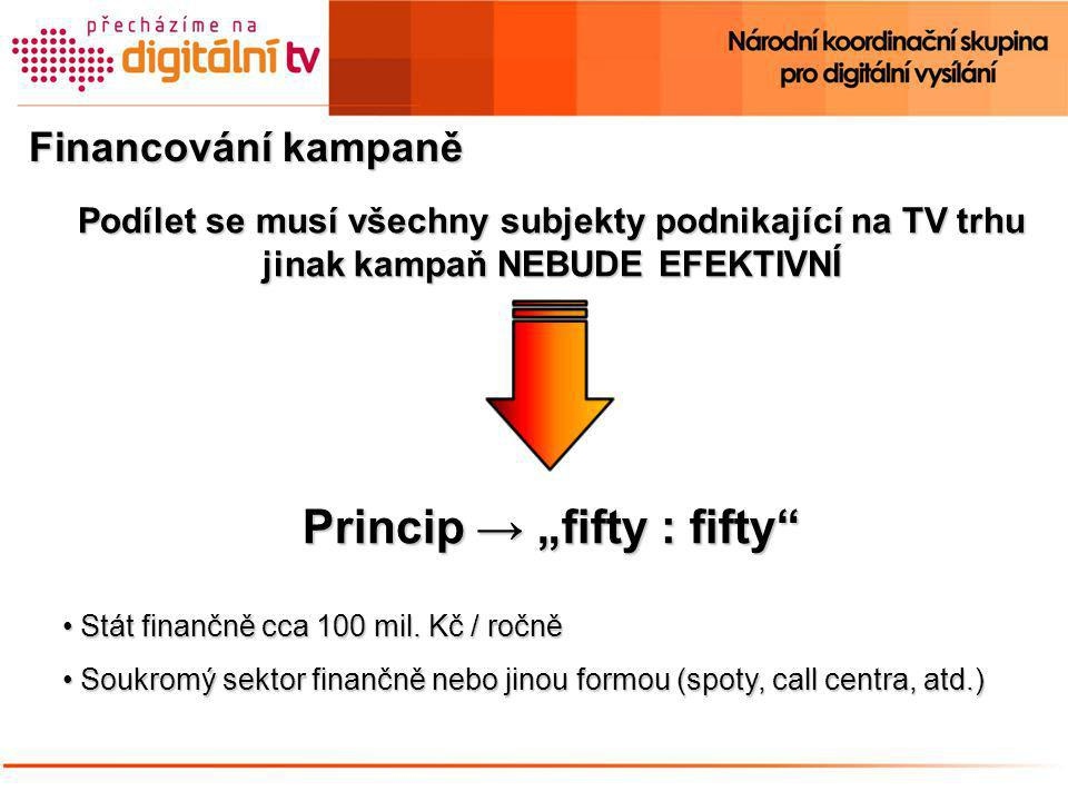 """Financování kampaně Podílet se musí všechny subjekty podnikající na TV trhu jinak kampaň NEBUDE EFEKTIVNÍ Princip → """"fifty : fifty • Stát finančně cca 100 mil."""