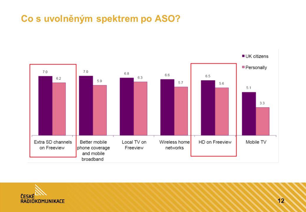 12 Co s uvolněným spektrem po ASO?