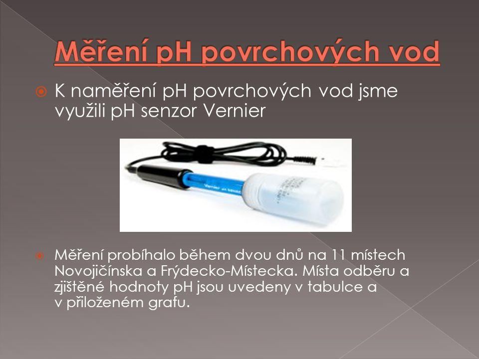  K naměření pH povrchových vod jsme využili pH senzor Vernier  Měření probíhalo během dvou dnů na 11 místech Novojičínska a Frýdecko-Místecka. Místa