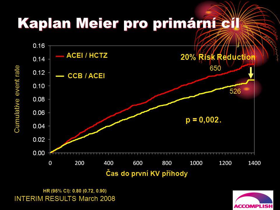 Kaplan Meier pro primární cíl Cumulative event rate HR (95% CI): 0.80 (0.72, 0.90) 20% Risk Reduction Čas do první KV příhody p = 0,002 ACEI / HCTZ CC