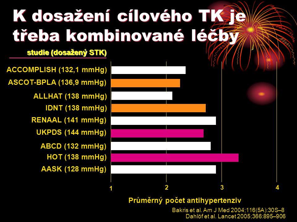 K dosažení cílového TK je třeba kombinované léčby Bakris et al. Am J Med 2004;116(5A):30S–8 Dahlöf et al. Lancet 2005;366:895–906 Průměrný počet antih