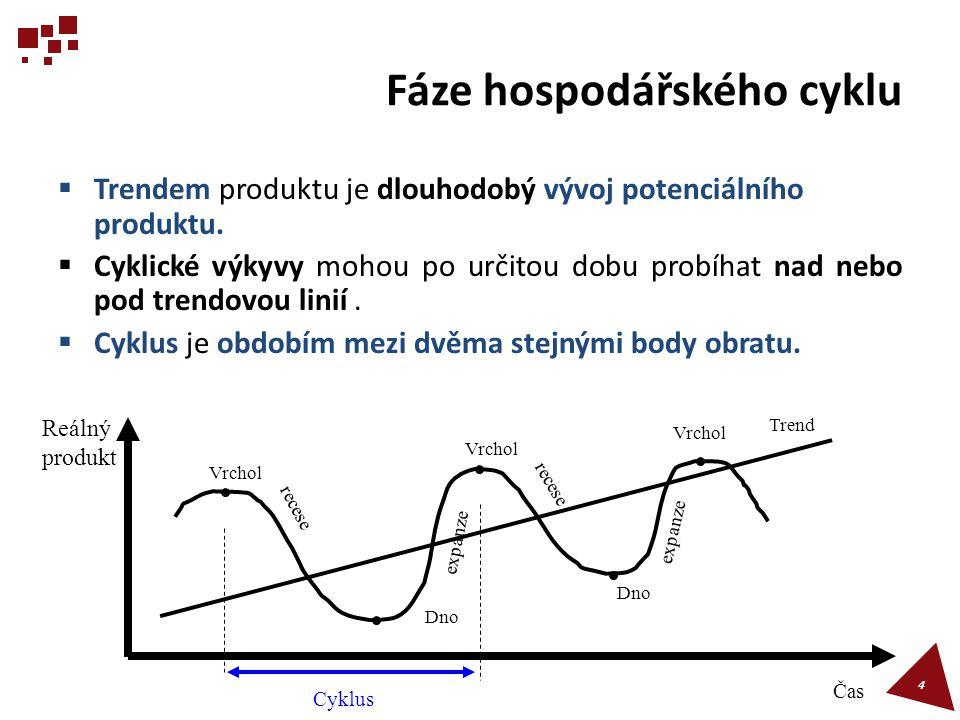 Vývoj reálného produktu  Křivka zachycuje změnu produktu v daném období oproti předchozímu období (absolutně nebo v procentech).