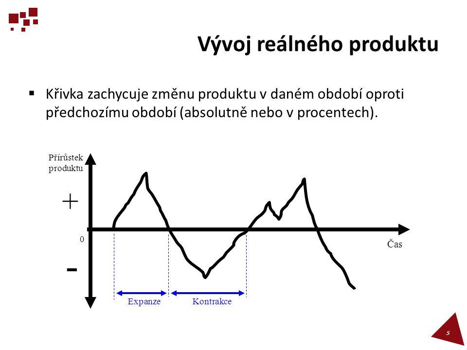 Vývoj reálného produktu  Recese je pokles (kontrakce) trvající dvě a více po sobě následujících čtvrtletí.