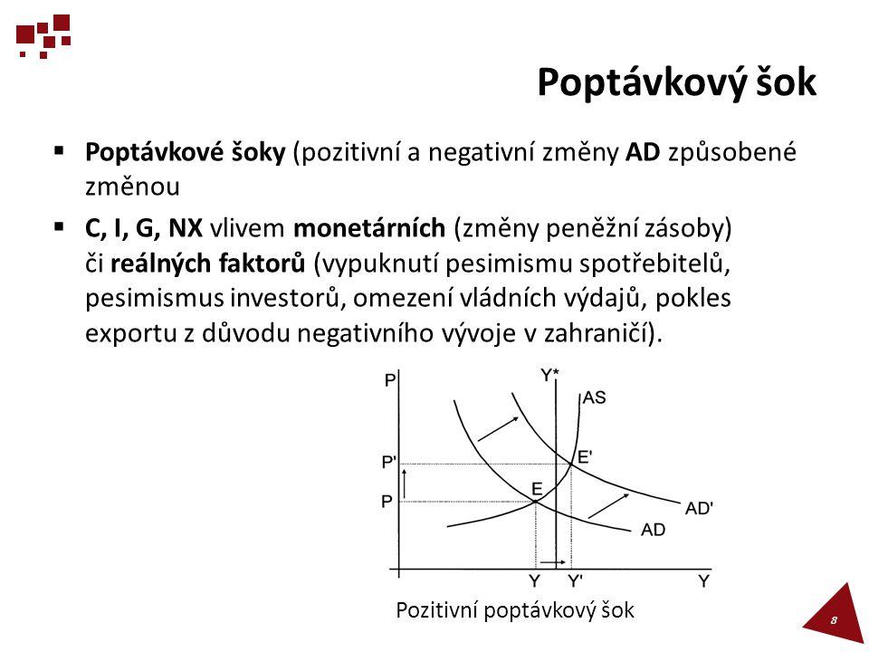 Cyklická fáze kontrakce (pokles AD)  Pokles AD (negativní poptávkový šok) vede k poklesu celkové cenové hladiny P.