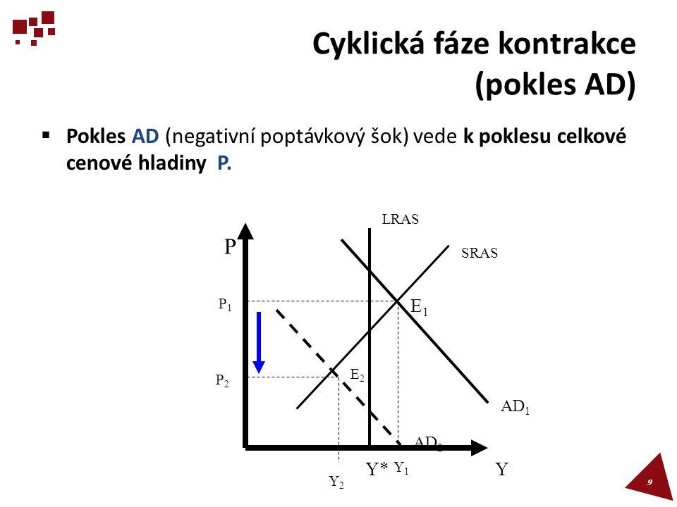 Nabídkový šok  Nabídkové šoky jsou způsobené nominálními faktory (změny cen výrobních vstupů) a reálnými faktory (změny množství výrobních faktorů a jejich produktivity).