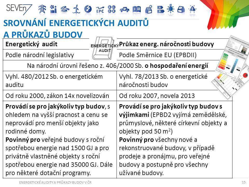 ENERGETICKÉ AUDITY A PRŮKAZY BUDOV V ČR 15 SROVNÁNÍ ENERGETICKÝCH AUDITŮ A PRŮKAZŮ BUDOV 15 Energetický auditPrůkaz energ. náročnosti budovy Podle nár