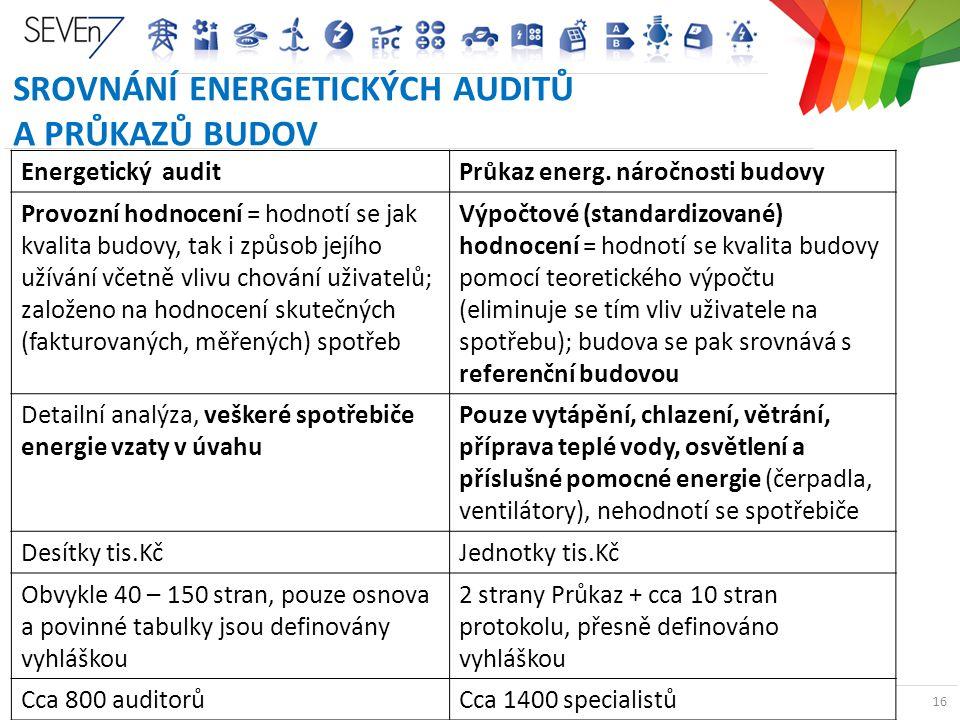 ENERGETICKÉ AUDITY A PRŮKAZY BUDOV V ČR 16 SROVNÁNÍ ENERGETICKÝCH AUDITŮ A PRŮKAZŮ BUDOV 16 Energetický auditPrůkaz energ. náročnosti budovy Provozní