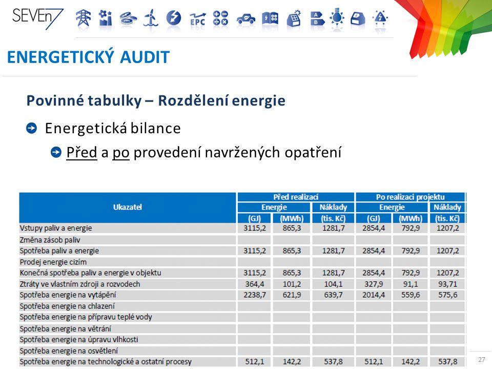 ENERGETICKÉ AUDITY A PRŮKAZY BUDOV V ČR 27 ENERGETICKÝ AUDIT Povinné tabulky – Rozdělení energie Energetická bilance Před a po provedení navržených op