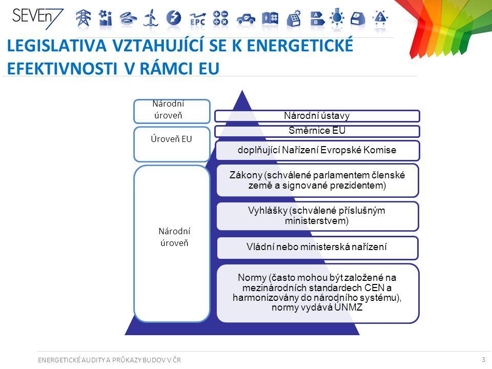 ENERGETICKÉ AUDITY A PRŮKAZY BUDOV V ČR 3 LEGISLATIVA VZTAHUJÍCÍ SE K ENERGETICKÉ EFEKTIVNOSTI V RÁMCI EU 3 Národní ústavySměrnice EU doplňující Naříz