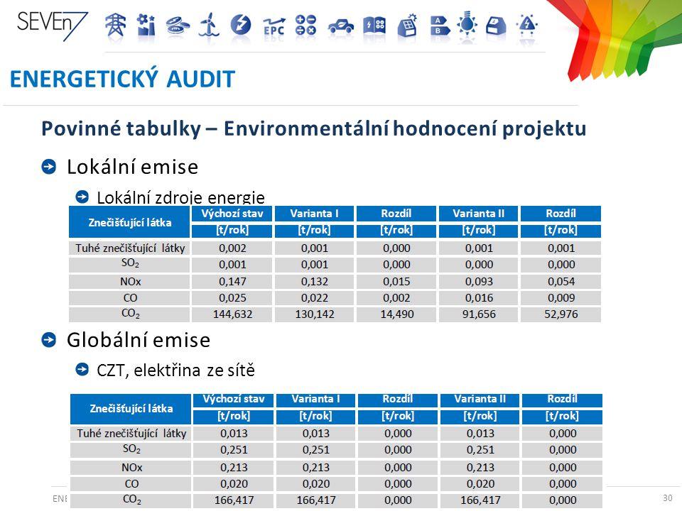 ENERGETICKÉ AUDITY A PRŮKAZY BUDOV V ČR 30 ENERGETICKÝ AUDIT Povinné tabulky – Environmentální hodnocení projektu Lokální emise Lokální zdroje energie