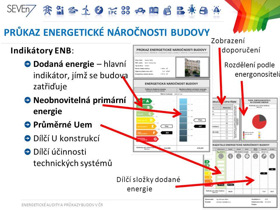 ENERGETICKÉ AUDITY A PRŮKAZY BUDOV V ČR 33 PRŮKAZ ENERGETICKÉ NÁROČNOSTI BUDOVY Indikátory ENB: Dodaná energie – hlavní indikátor, jímž se budova zatř