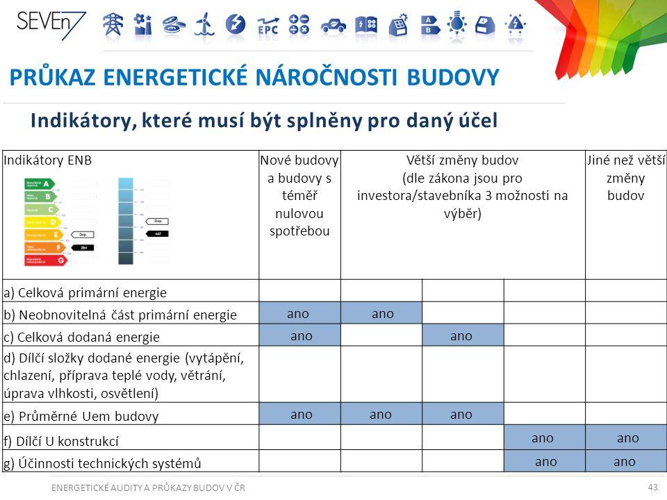 ENERGETICKÉ AUDITY A PRŮKAZY BUDOV V ČR 43 PRŮKAZ ENERGETICKÉ NÁROČNOSTI BUDOVY 43 Indikátory ENBNové budovy a budovy s téměř nulovou spotřebou Větší