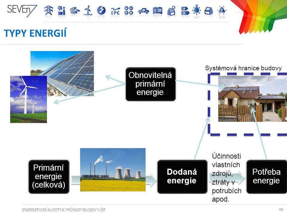 ENERGETICKÉ AUDITY A PRŮKAZY BUDOV V ČR 44 TYPY ENERGIÍ 44 Potřeba energie Systémová hranice budovy Dodaná energie Účinnosti vlastních zdrojů, ztráty