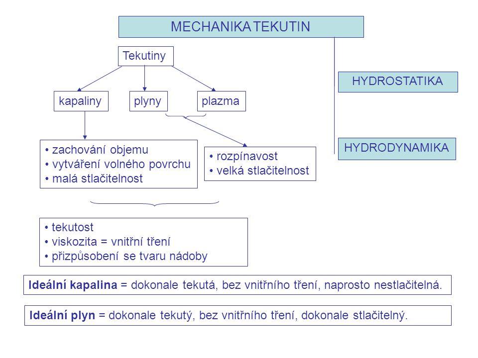Tekutiny plynykapalinyplazma • tekutost • viskozita = vnitřní tření • přizpůsobení se tvaru nádoby • zachování objemu • vytváření volného povrchu • ma