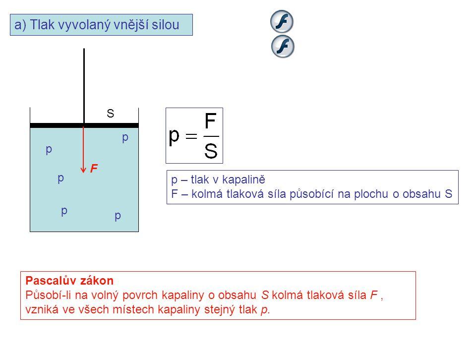 a) Tlak vyvolaný vnější silou F S p p p p p p – tlak v kapalině F – kolmá tlaková síla působící na plochu o obsahu S Pascalův zákon Působí-li na volný