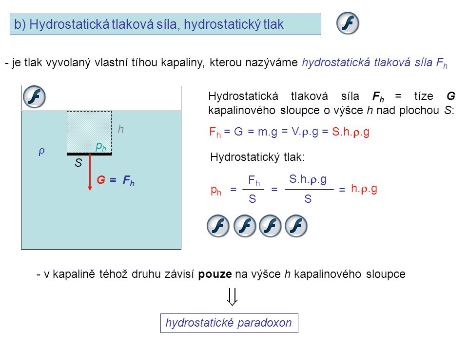 b) Hydrostatická tlaková síla, hydrostatický tlak - je tlak vyvolaný vlastní tíhou kapaliny, kterou nazýváme hydrostatická tlaková síla F h S h  = F
