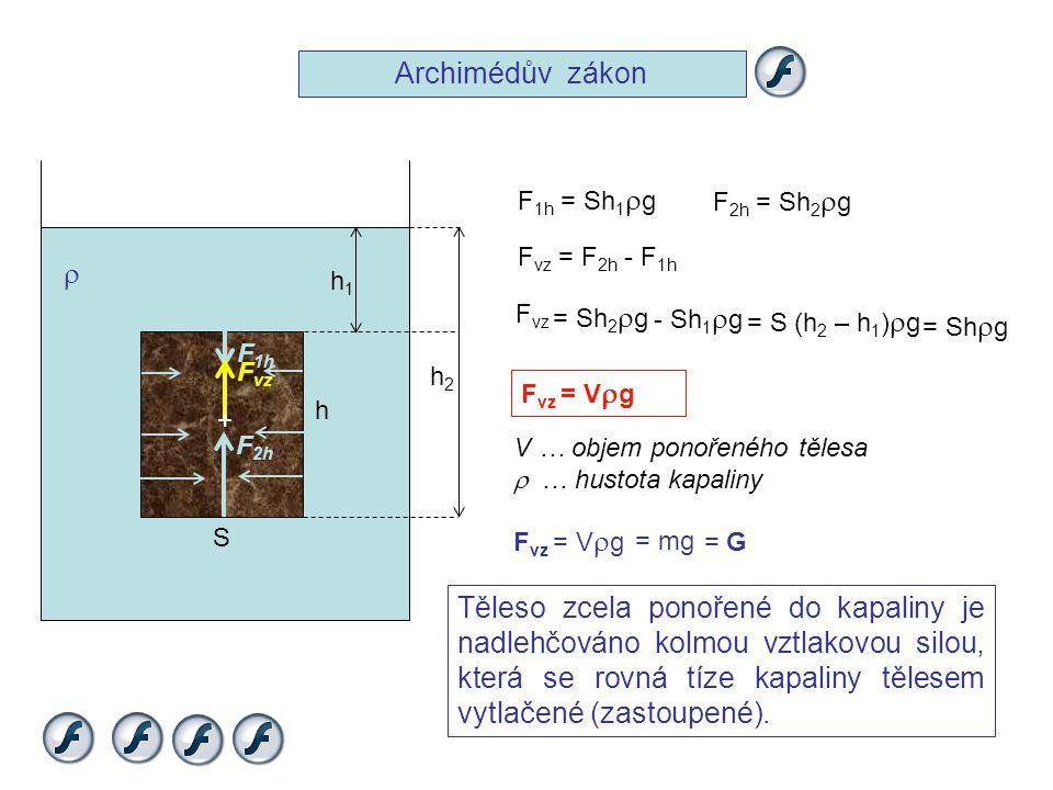 Archimédův zákon  + F vz F 1h F 2h h1h1 h2h2 F 1h = Sh 1  g F 2h = Sh 2  g F vz = F 2h - F 1h h S - Sh 1  g = Sh 2  g = S (h 2 – h 1 )  g F vz =