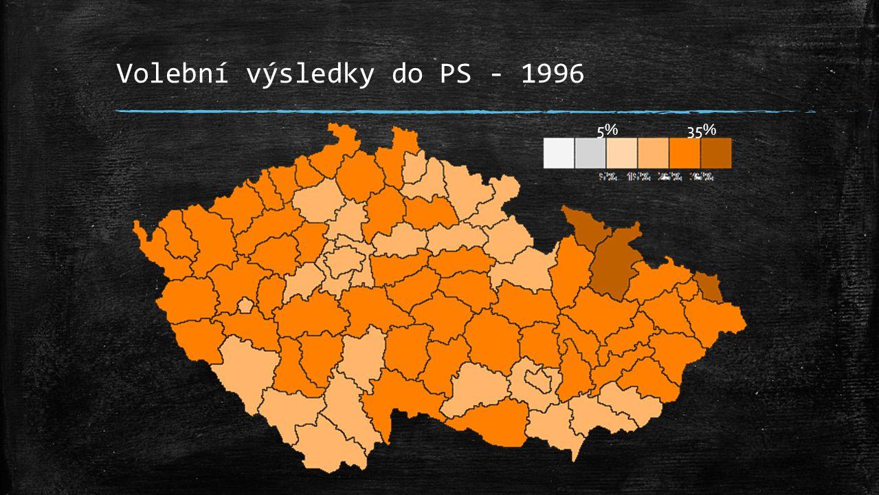 Volební výsledky do PS - 1996 5% 35%