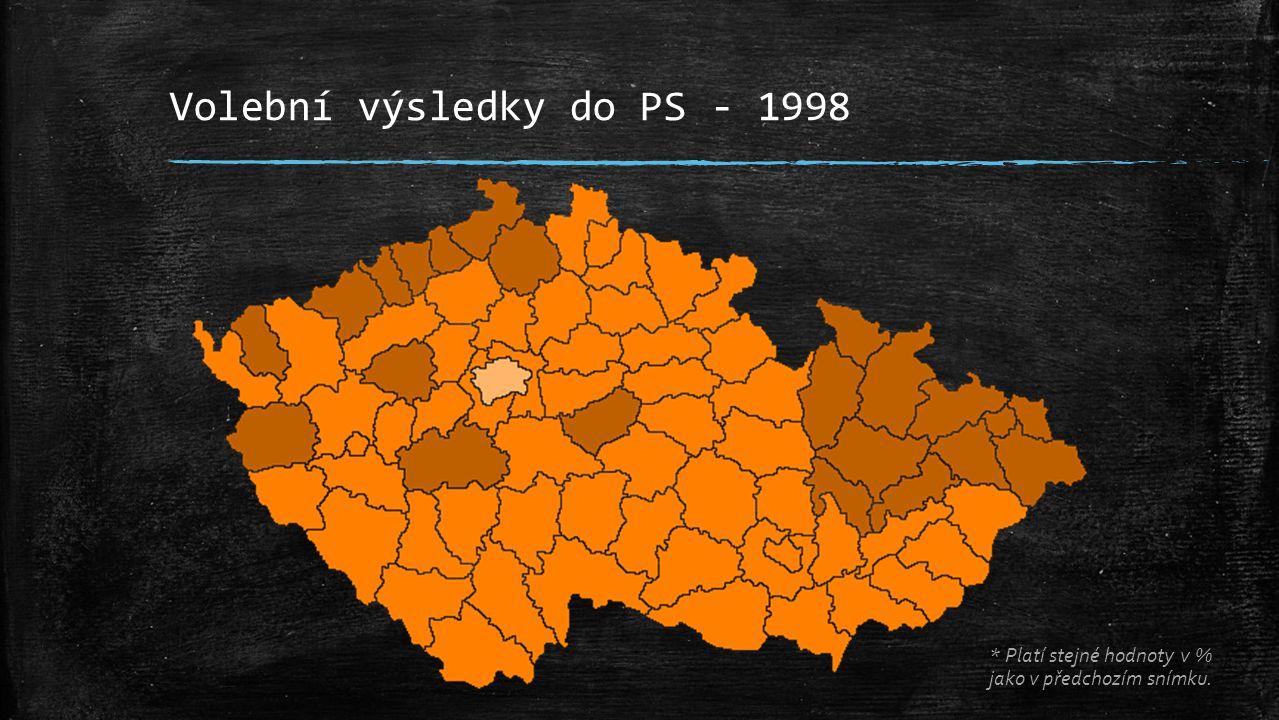 Volební výsledky do PS - 1998 * Platí stejné hodnoty v % jako v předchozím snímku.