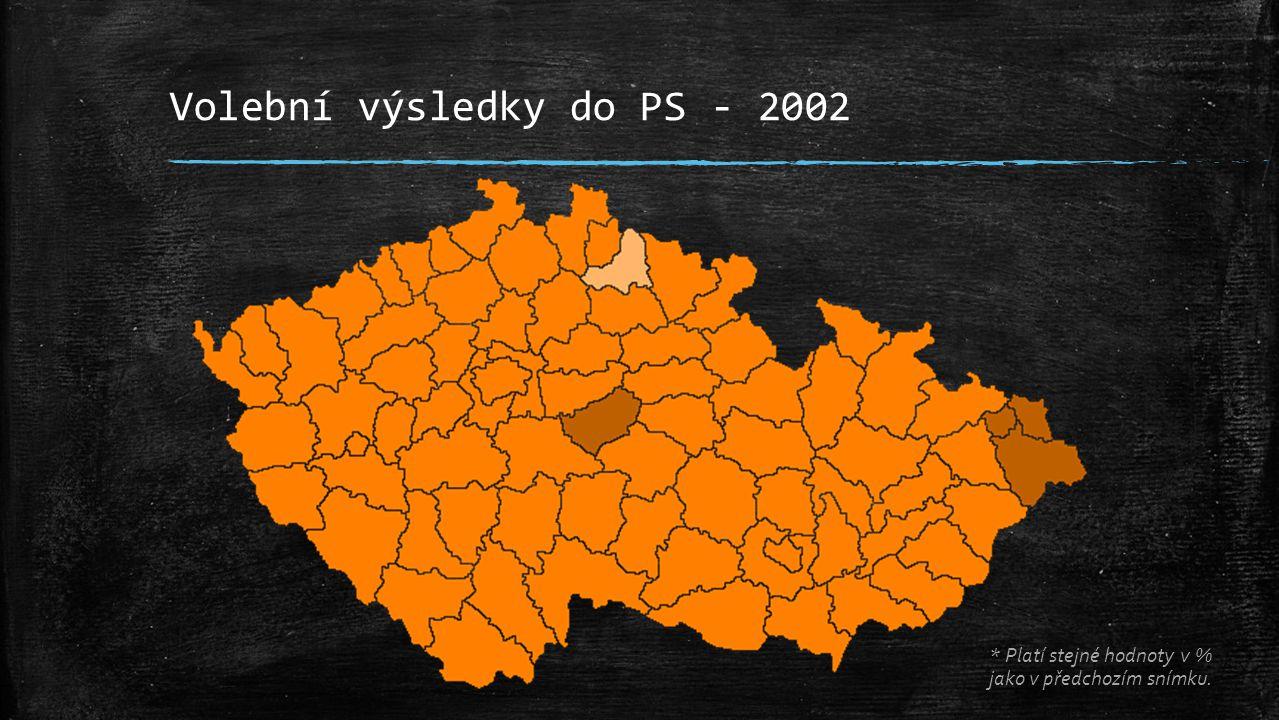 Volební výsledky do PS - 2002 * Platí stejné hodnoty v % jako v předchozím snímku.