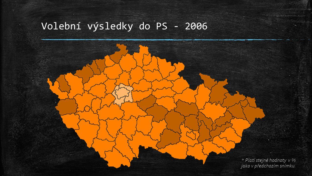 Volební výsledky do PS - 2010 * Platí stejné hodnoty v % jako v předchozím snímku.