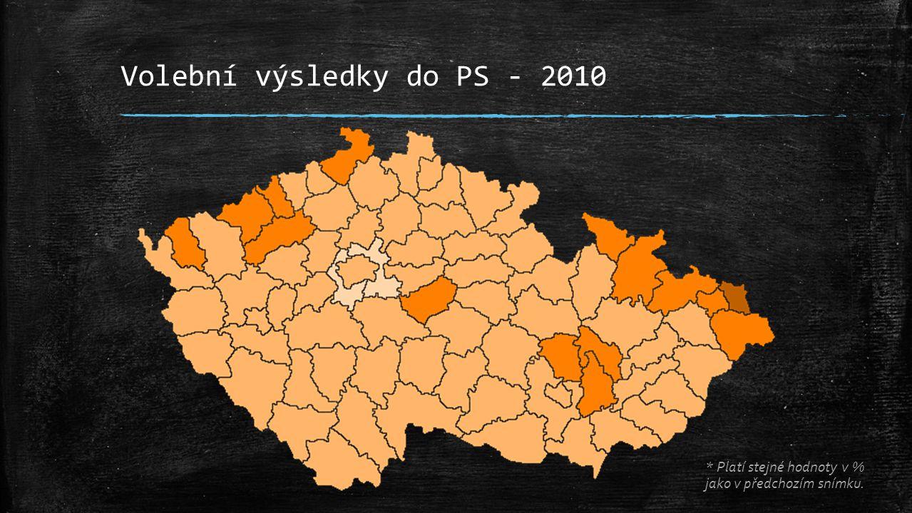 Volební výsledky do PS - 2013 * Platí stejné hodnoty v % jako v předchozím snímku.