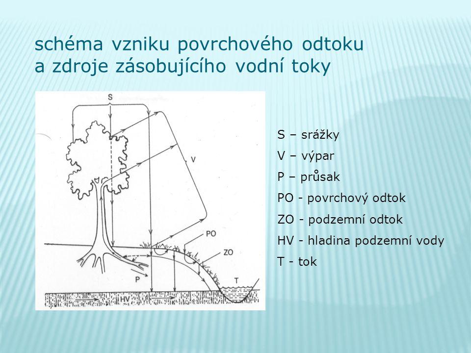 S – srážky V – výpar P – průsak PO - povrchový odtok ZO - podzemní odtok HV - hladina podzemní vody T - tok schéma vzniku povrchového odtoku a zdroje zásobujícího vodní toky
