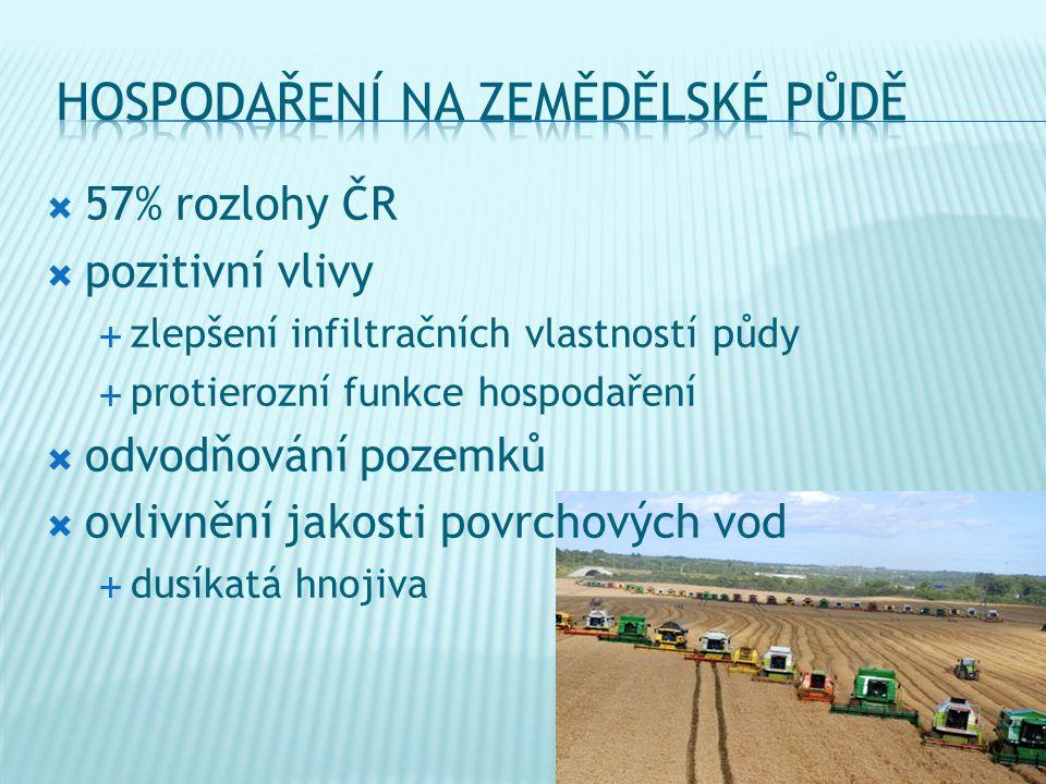  57% rozlohy ČR  pozitivní vlivy  zlepšení infiltračních vlastností půdy  protierozní funkce hospodaření  odvodňování pozemků  ovlivnění jakosti povrchových vod  dusíkatá hnojiva
