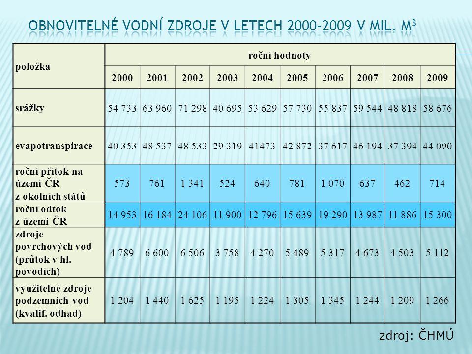  zákon č.254/2001 Sb. o vodách a o změně některých zákonů – tzv.