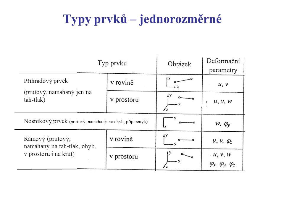 Typy prvků – jednorozměrné Příhradový prvek (prutový, namáhaný jen na tah-tlak) Nosníkový prvek (prutový, namáhaný na ohyb, příp. smyk) Rámový (prutov