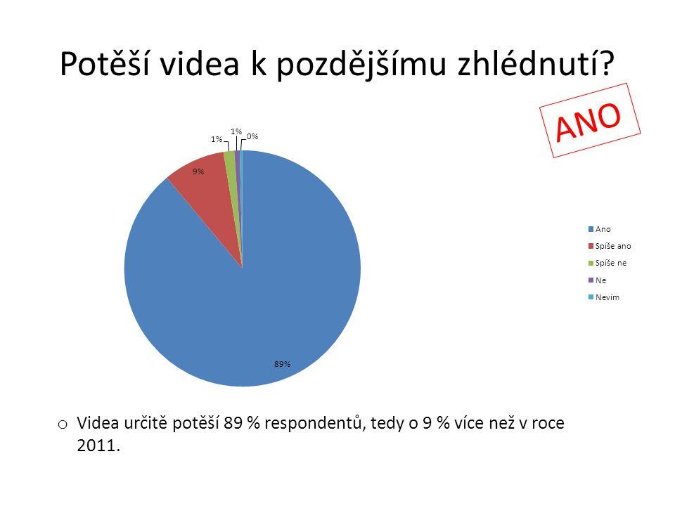 Potěší videa k pozdějšímu zhlédnutí? ANO o Videa určitě potěší 89 % respondentů, tedy o 9 % více než v roce 2011.