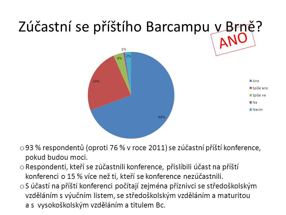 Zúčastní se příštího Barcampu v Brně? ANO o 93 % respondentů (oproti 76 % v roce 2011) se zúčastní příští konference, pokud budou moci. o Respondenti,