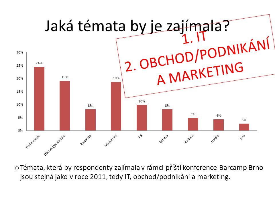 Jaká témata by je zajímala? 1. IT 2. OBCHOD/PODNIKÁNÍ A MARKETING o Témata, která by respondenty zajímala v rámci příští konference Barcamp Brno jsou
