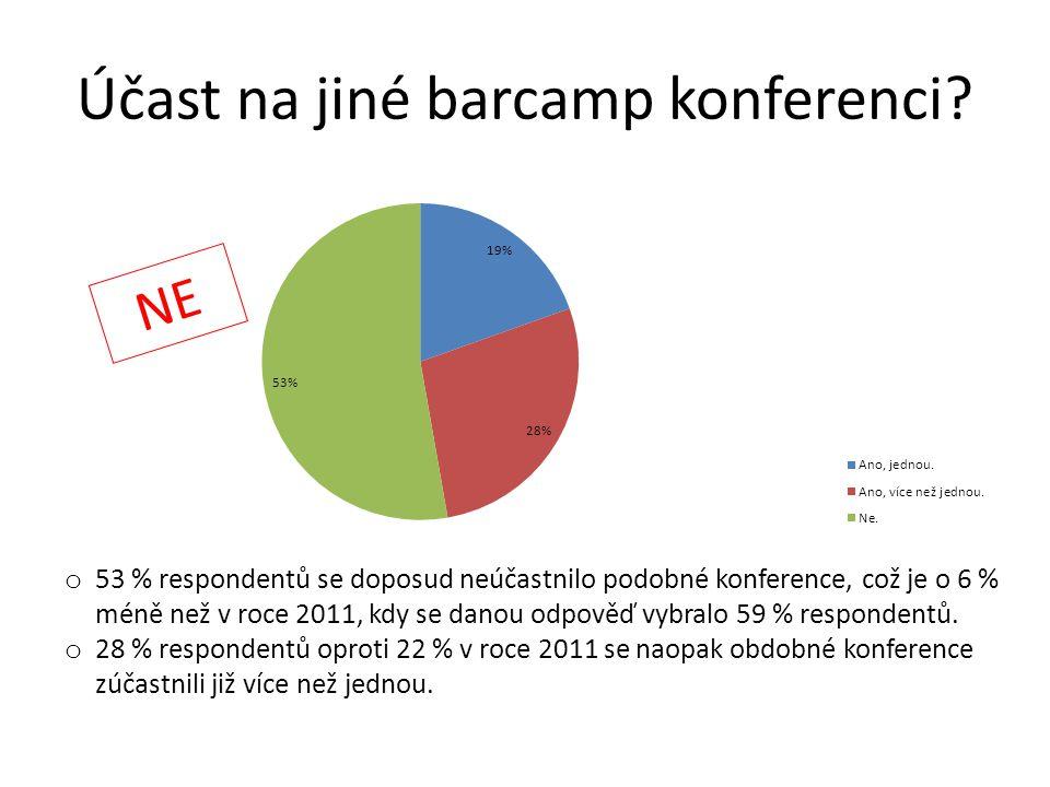 Účast na jiné barcamp konferenci? o 53 % respondentů se doposud neúčastnilo podobné konference, což je o 6 % méně než v roce 2011, kdy se danou odpově