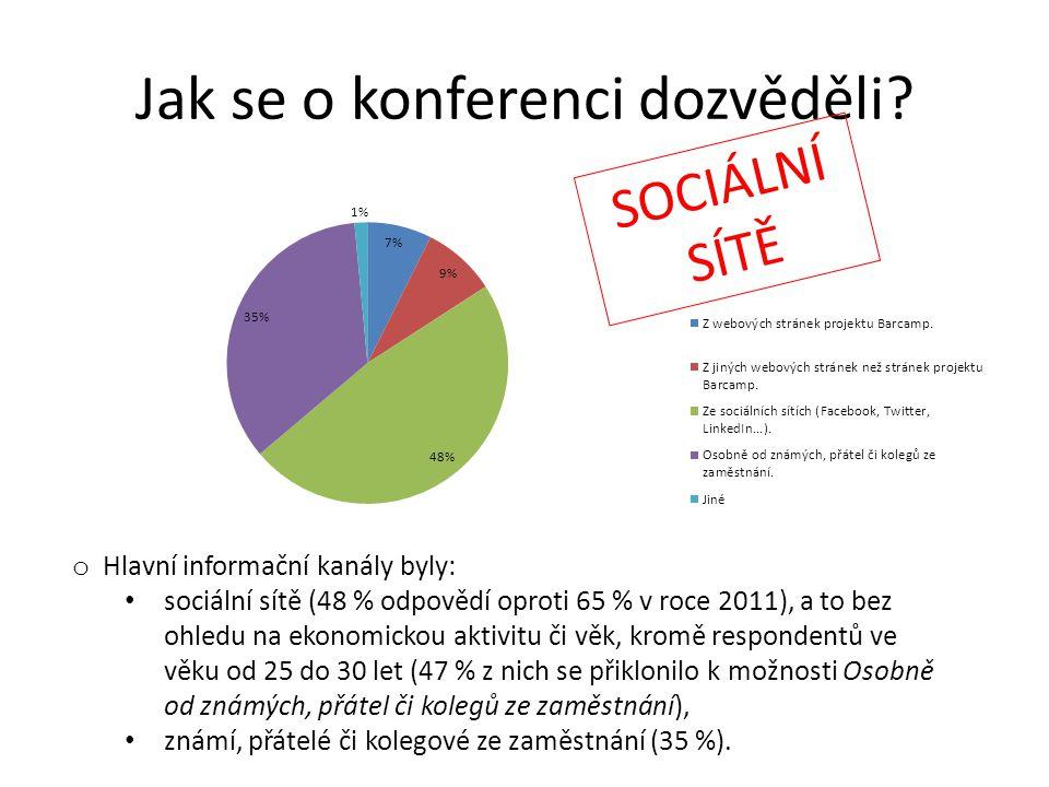 Jak se o konferenci dozvěděli? o Hlavní informační kanály byly: • sociální sítě (48 % odpovědí oproti 65 % v roce 2011), a to bez ohledu na ekonomicko