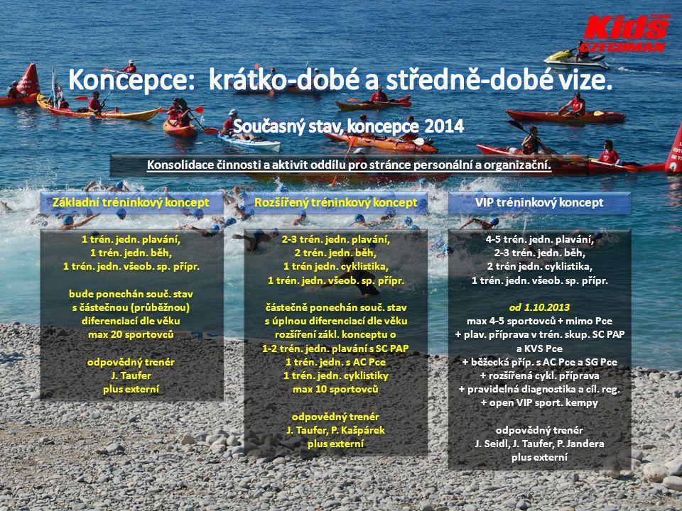 Základní tréninkový koncept Rozšířený tréninkový koncept VIP tréninkový koncept 1 trén. jedn. plavání, 1 trén. jedn. běh, 1 trén. jedn. všeob. sp. pří