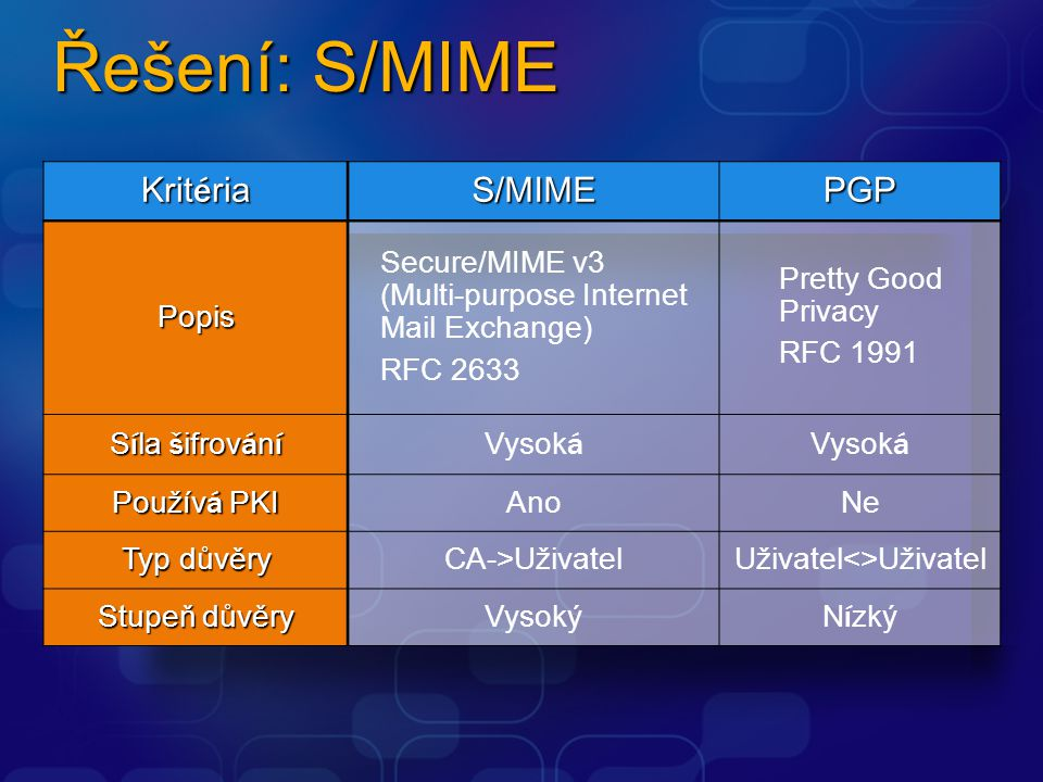 Řešení: S/MIME Krit é ria S/MIMEPGPPopis Secure/MIME v3 (Multi-purpose Internet Mail Exchange) RFC 2633 Pretty Good Privacy RFC 1991 S í la š ifrov á